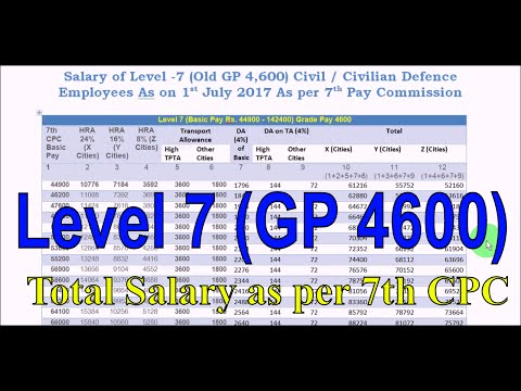 Level 7 (GP 4600) Gross Salary including New HRA, TA and DA as per 7th Pay Commission