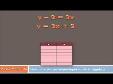 How to Make an Output-Input Table in Algebra