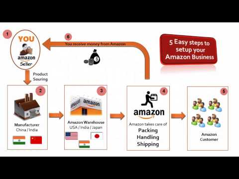 How to do Business on Amazon FBA - USA, UK,Japan