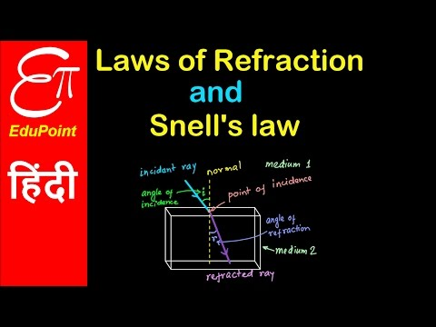 Refraction - its laws, Snell's law and Refractive index explained in HINDI for class 10 and 12