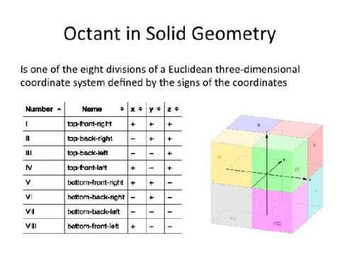 Shapes in Space PowerPoint | Octant