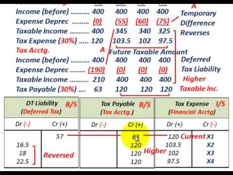 Deferred Tax Liability (Temporary Difference, Revenue Or Expense, Taxable Income Higher Than Book)