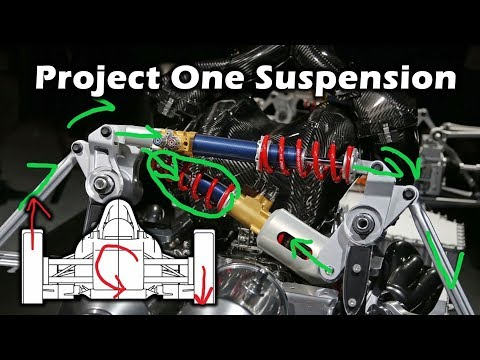 Mercedes Project ONE Suspension - Explanation and Analysis