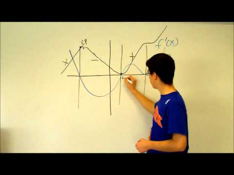 Sketching Functions From The Graphs of Derivatives