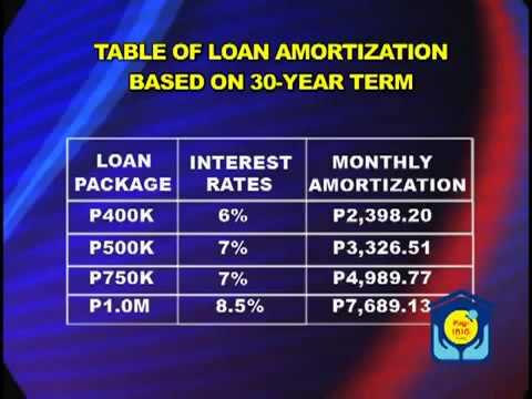 Pag ibig Fund Housing Loan Seminar Part 2