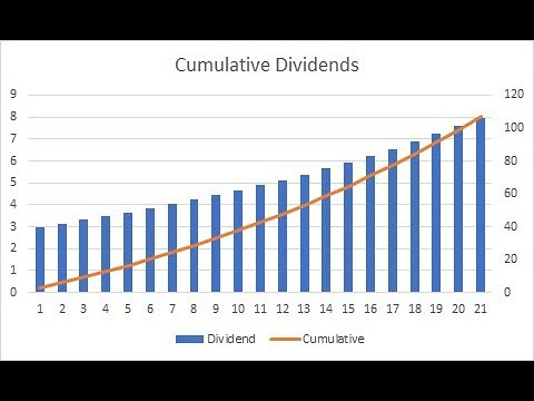 Top 5 companies that pay quarterly dividend II dividend paying stocks in india