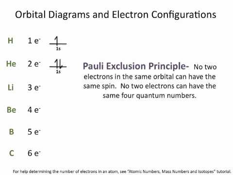 Electron Configurations - Chemistry Tutorial