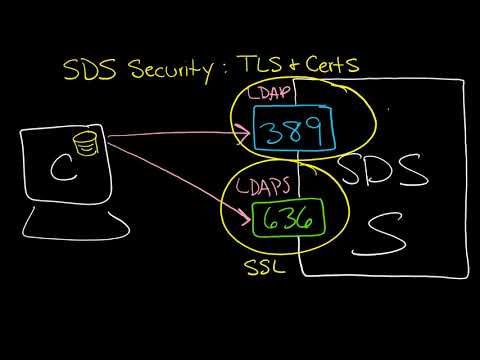 How to secure IBM SDS with TLS 1.2 and GSKit certificates