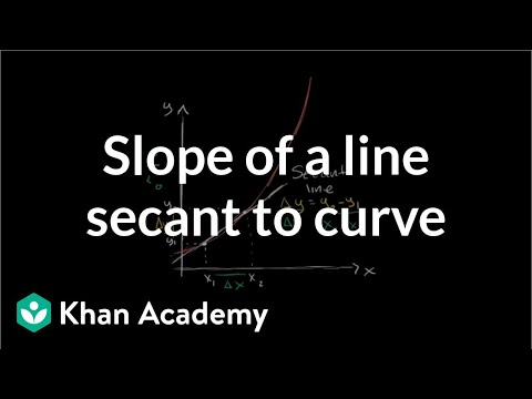Slope of a line secant to a curve | Taking derivatives | Differential Calculus | Khan Academy
