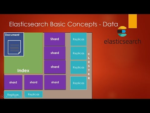 Elasticsearch basic concepts | Introduction to elasticsearch | elasticsearch architecture in depth