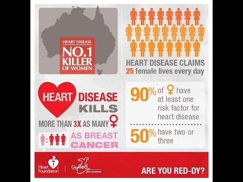 The Heart Foundation Called Me  | Prevent and Reverse Heart Disease