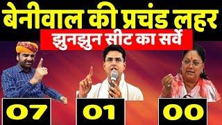 Download ताजा Rajasthan election के सर्वे में hanuman Beniwal कि लहर । Bjp congress Video
