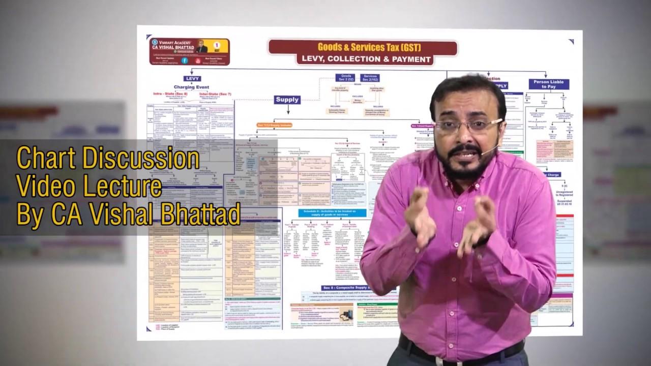 GST Revision Chart02 CA Final IDT Quick Marathon Revision Before Exam Nov 2019|CA Vishal Bhattad Sir