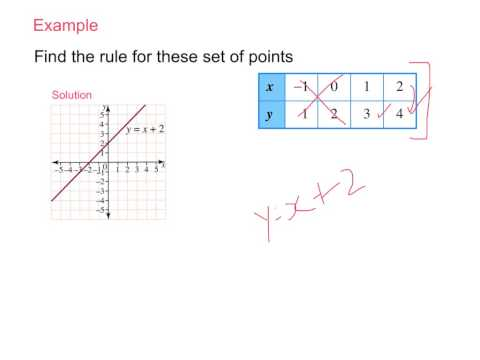 Year 8: Finding the Rule Linear Graphs