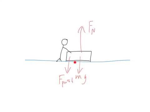 Finding the Normal Force