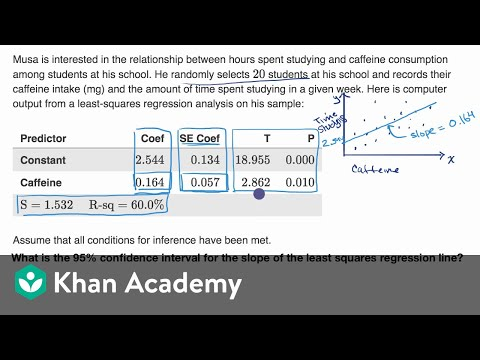 Confidence interval for the slope of a regression line