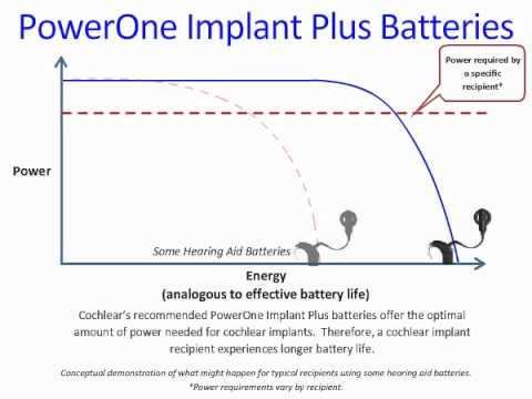 Batteries 101: Why Power Up with PowerOne Implant Plus?