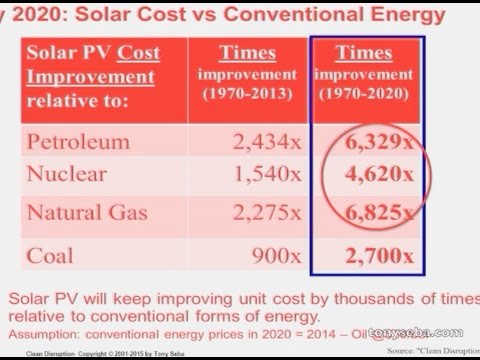 Clean Disruption Why Conventional Energy And Transportation Will Be O