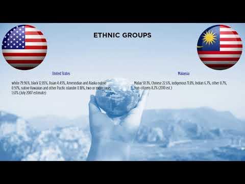 United States vs  Malaysia