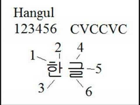 Korean Lesson 1: Hangul Part 1: How to order Korean letters
