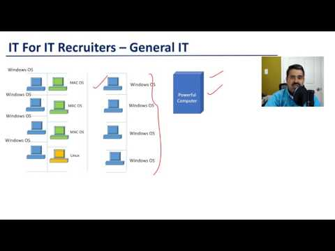 Recruiter Training - Servers - (IT For IT Recruiters)