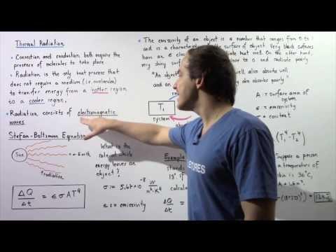 Thermal Radiation and Stefan-Boltzmann Equation