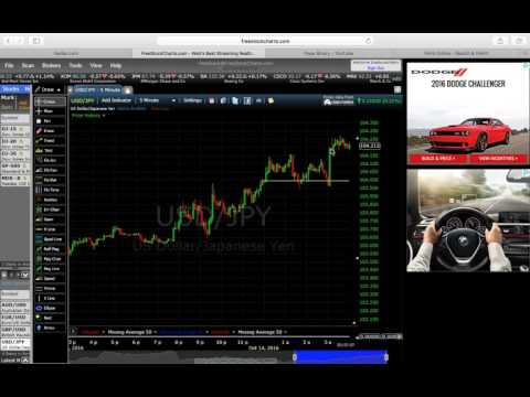 Nadex Binary Options Trading- 900% Profit Strategy- No Scam or Software