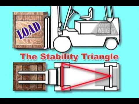 Forklift Basic Principles