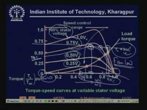 Lecture - 34 Induction Motor Drives
