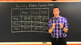 Joint Marginal And Conditional Relative Frequency Milanese Math Tutor