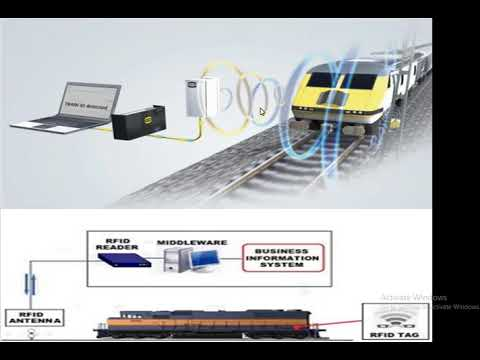 What is RFID what is its use in railway , retail market ,transportation, sports ,health , automobil