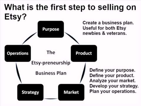 Etsy-preneurship  Chapter 2 -- Creating an Etsy Business Plan