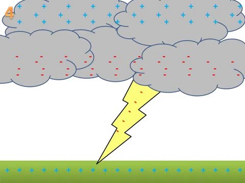 Static Discharge of Lightning