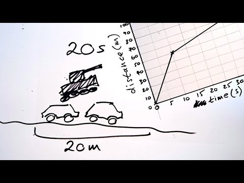 Distance-time graphs & speed - GCSE Science Shorts Sketch