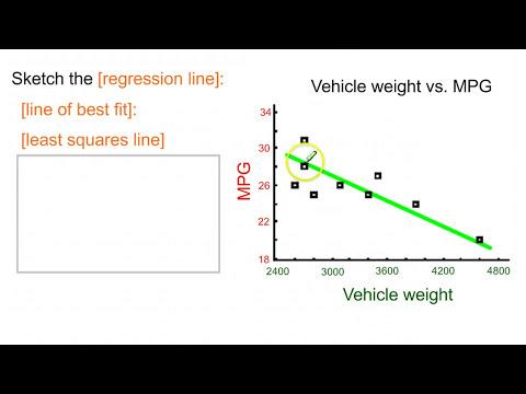 Regression: Slope, intercept, and interpretation