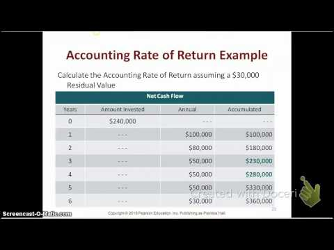 12.3 Accounting Rate of Return
