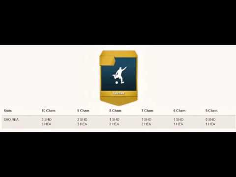 Fifa 14 Chemistry Styles- Attacking