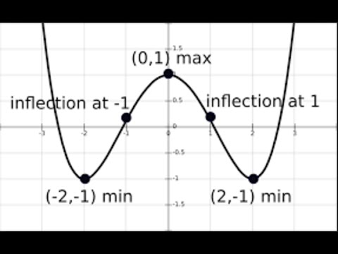 Applications of Calculus - Locating Turning points
