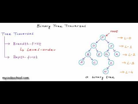 Binary tree traversal - breadth-first and depth-first strategies