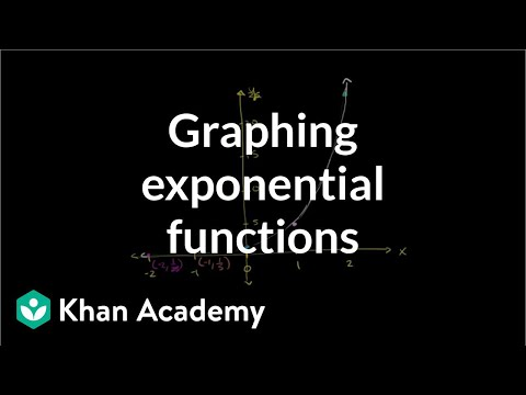 Graphing exponential functions | Exponential and logarithmic functions | Algebra II | Khan Academy