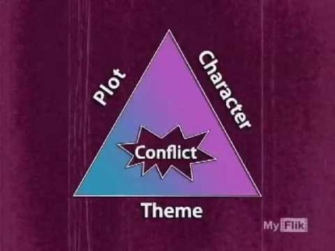 How To Write A Script: CharacterArcs