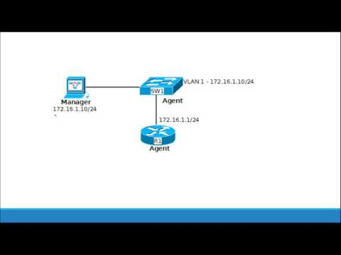 SNMP Explained and SNMPv2 Configuration