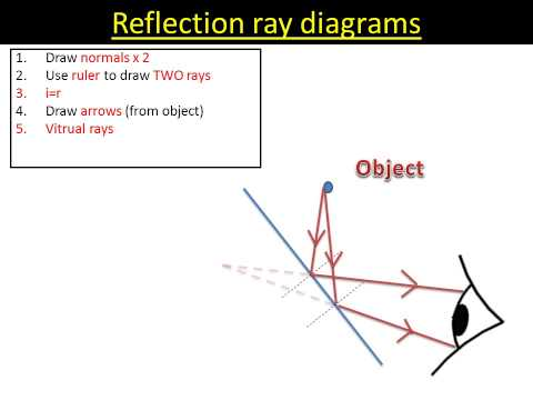 Reflection ray diagrams