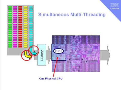 PowerBasics Logical CPU and SMT