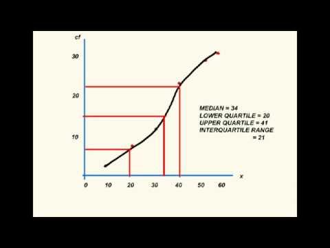 Statistics Cumulative Frequency Diagrams. True median.  Dr. Dawes video Tutor.