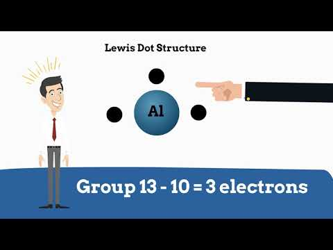 Lewis Dot Structure for elements