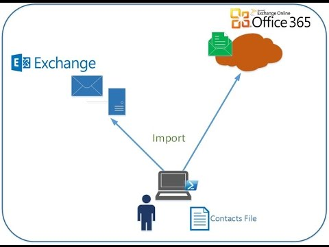Exchange and Office 365 Mail Contact Import using PowerShell