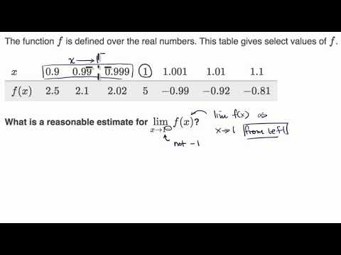 One-sided limits from tables | Limits and continuity | AP Calculus AB | Khan Academy