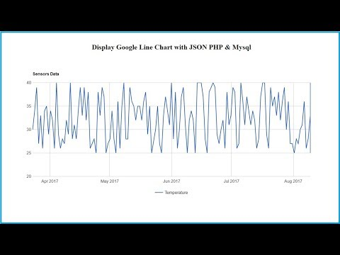 Display Google Line Chart with JSON PHP & Mysql