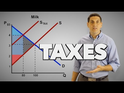Taxes on Producers- Microeconomics 2.11 ACDC Econ